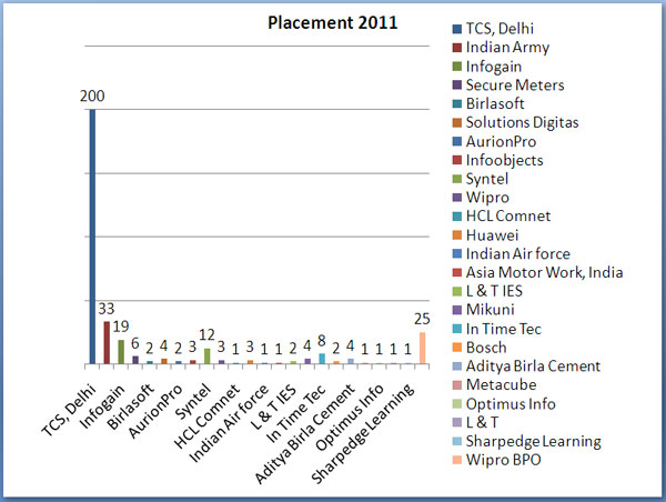 Placement 2011 Placements 2011